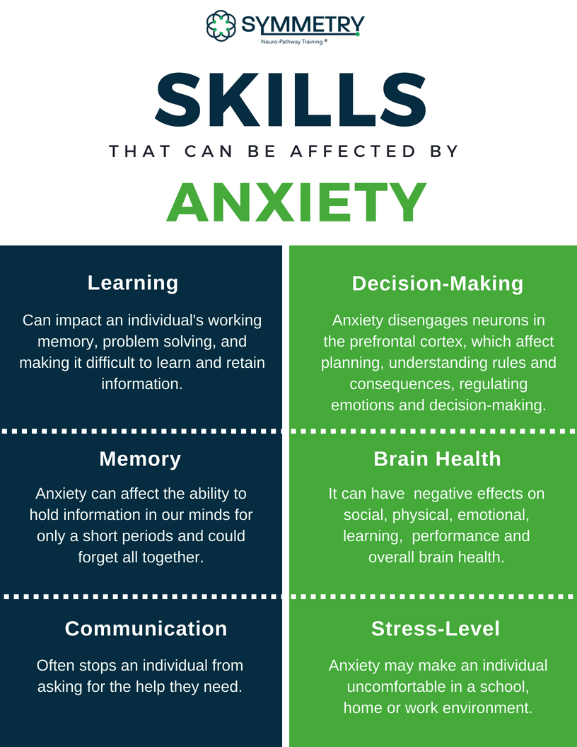 Anxiety And Work skills that can be affectedanxiety | how neuro-pt can help